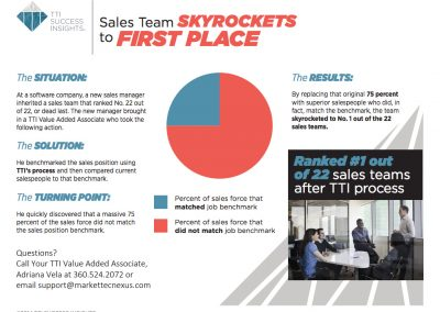 Sales Team Skyrockets To First Place