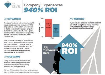 Company Experiences 940% ROI